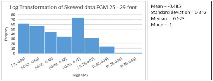 log-25-29-ft